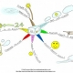 Mind Maps:  A Way to Relieve Toddler Tantrums
